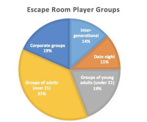 Escape Room Herning